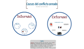 Copy of Causas del conflicto armado en El Salvador