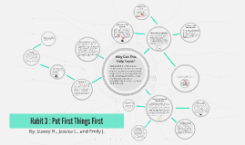 Copy of Habit 3 : Put First Things First