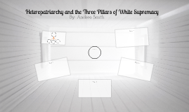 Heteropatriarchy and the Three Pillars of White Supremacy