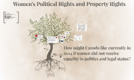 Married Women's Property & Political Rights