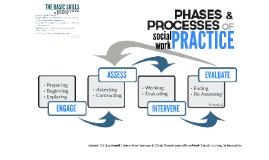 PHASES of SOCIAL WORK PRACTICE