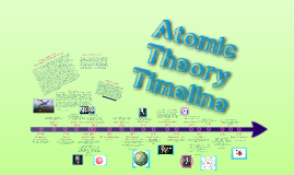 Copy of Atomic Theory Timeline