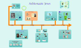 New Ashkenazic Jews Prezi