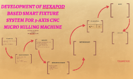 DEVELOPMENT OF HEXAPOD BASED SMART FIXTURE SYSTEM FOR 3-AXIS