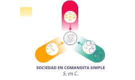 Copy of Copy of Sociedad en Comandita Simple