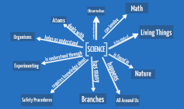 Principles of Science Concept Map