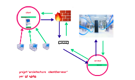 Sif eddin el youssfi on prezi for Architecture client serveur