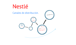 Copy of Canales De Distribucion NESTLE