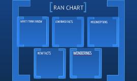 RAN CHART TEMPLATE