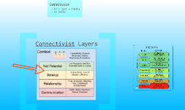 The Connectivist Model