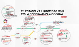 Copy of el estado y la sociedad civil en la gobernanza moderna