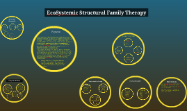 Copy of EcoSystemic Structural Family Therapy