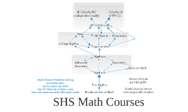 Math Course Map