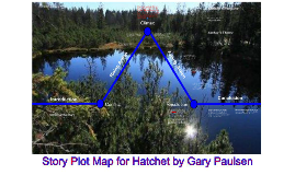 Story Plot Map For Hatchet by Gary Paulsen