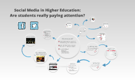 Copy of Social Media in Higher Education: