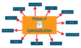 Mind-Map: Methods of Communication