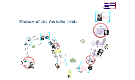 history of the periodic table project by eli ripley on prezi - Periodic Table Timeline