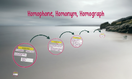 Copy of Homophones, Homonyms, and Homographs