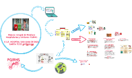 Copy of Manejo Integral de Residuos Hospitalarios y Similares