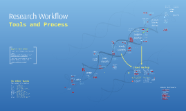 Research Workflow