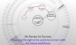 On Ramps for Success (Choosing the right entry point to conn