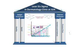Copy of Lean Six Sigma in Dermatology Clinic at JUH