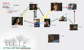 Of Mice and Men Sociogram