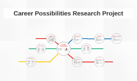 Career Possibilities Research Project