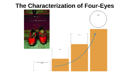 The Characterization of Four-Eyes
