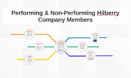 Performing & Non-Performing Hilberry Company Members