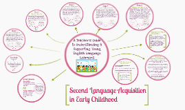 second language acquisition in childhood essay This article is written like a personal reflection or opinion essay that states a is referred to as second-language acquisition that after childhood.