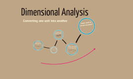 Dimensional Analysis Process