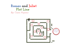 Romeo and Juliet Plot Line