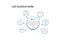 Client Relationship Mapping Exercise
