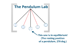 The Pendulum Lab