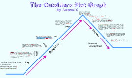 Copy of Plot Diagram for The Outsiders by Ella Vormwald on Prezi