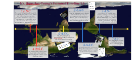 Mrs. Hunscher-Young's Personal Timeline (2015)