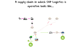 Copy of Supply chain - final assignment