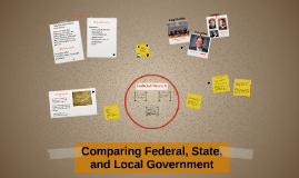 Copy of Comparing Federal, State, and Local Government