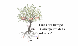 Copy of Concepción de la infancia