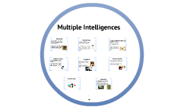 Copy of Multiple Intelligence Theory