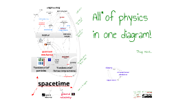 Copy of All of physics in one diagram!