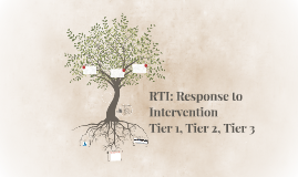 RTI: Response to Intervention