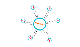 3rd Grade Centers