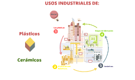 Copy of Usos Industriales de los Plastico y Ceramicos