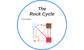 Prezi Next Student Template The Rock Cycle