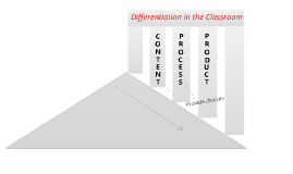 Differentiation in the Classroom - Review