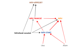 Money transfer within the MÁV Group