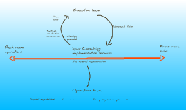 Spur Consulting implementation