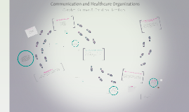 Copy of Communication and Healthcare Organizations